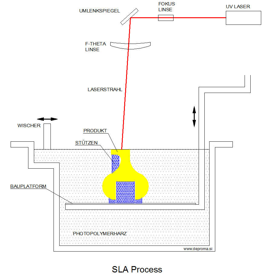SLA process