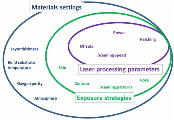 Na kakovost 3D tiskanih prototipov in malih serij vplivajo različni parametri, ki vključujejo posebne nastavitve za meteriale in delovanje 3D tiskalnika.