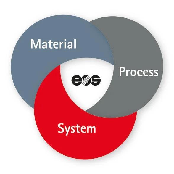 EOS-3D tisk_trikotnik-kvalitata